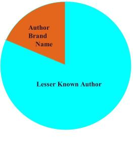 Chart Author Brand name v Lesser known author