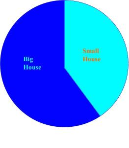 Chart Big Houses v Small houses