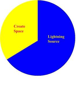 Chart Create Space Print v Lightning Source