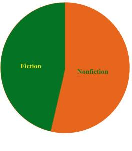 Chart Fiction v Nonfiction